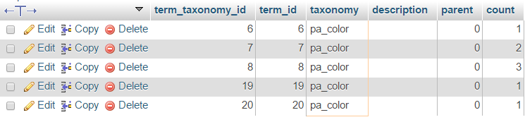 wp_term_taxonomy data